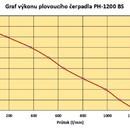 Graf výkonu plovoucího čerpadla PH-1200 BS