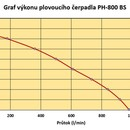 Graf výkonu plovoucího čerpadla PH-800 BS