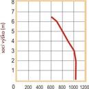 Graf kalového čerpadla PH - 1000 kompletní, sací výška