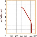 Graf kalového čerpadla PH-1000 základní,sací výška