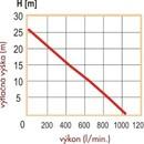 Graf kalového čerpadla PH-1000 základní,výtlačná výška